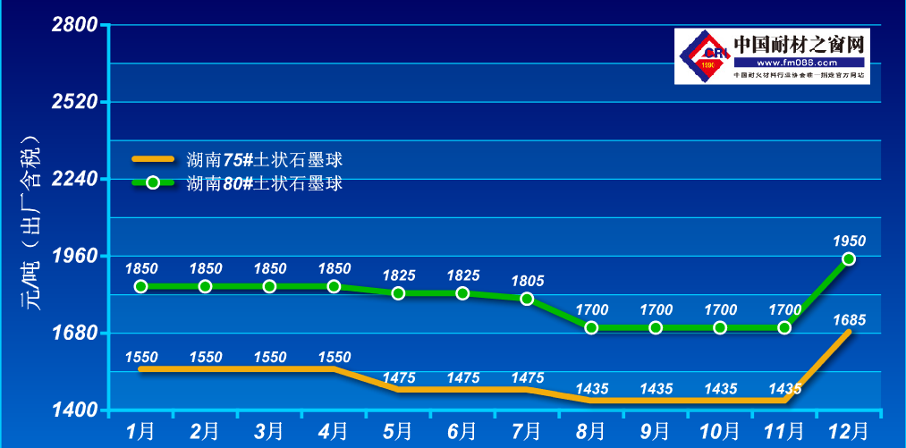 2020年1-12月土状石墨价格走势图