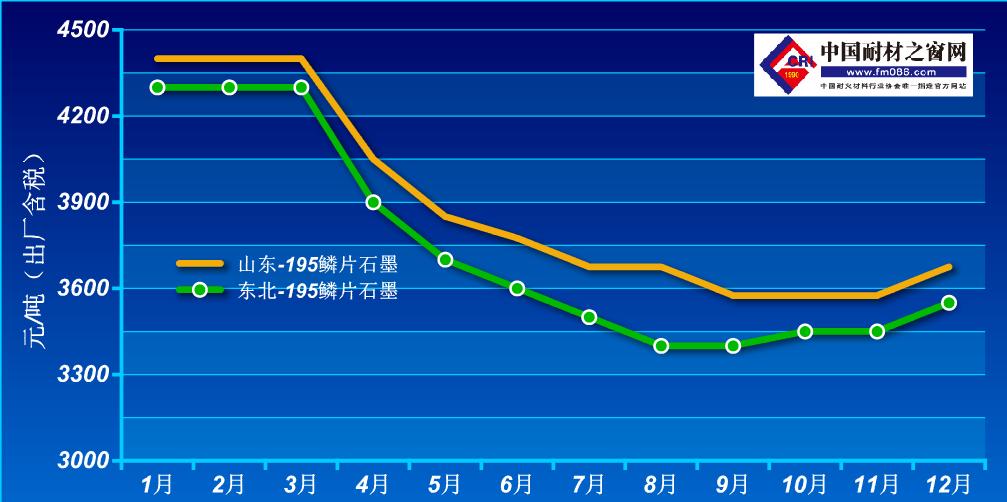 2020年1-12月鳞片石墨价格走势图