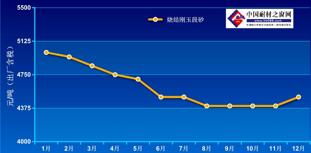2020年1-12月烧结刚玉价格走势图