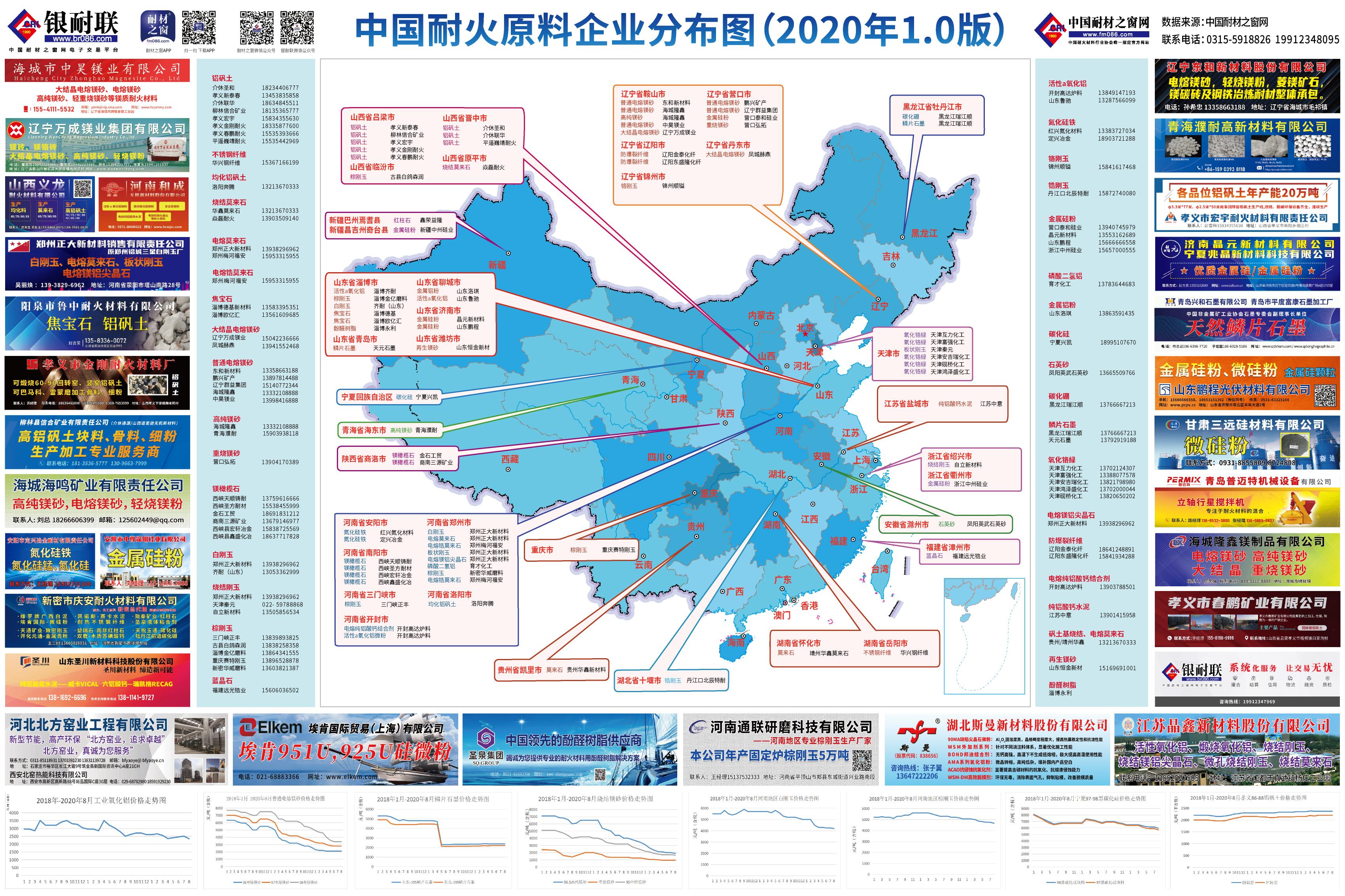 中国耐火原料企业分布图(2020版)