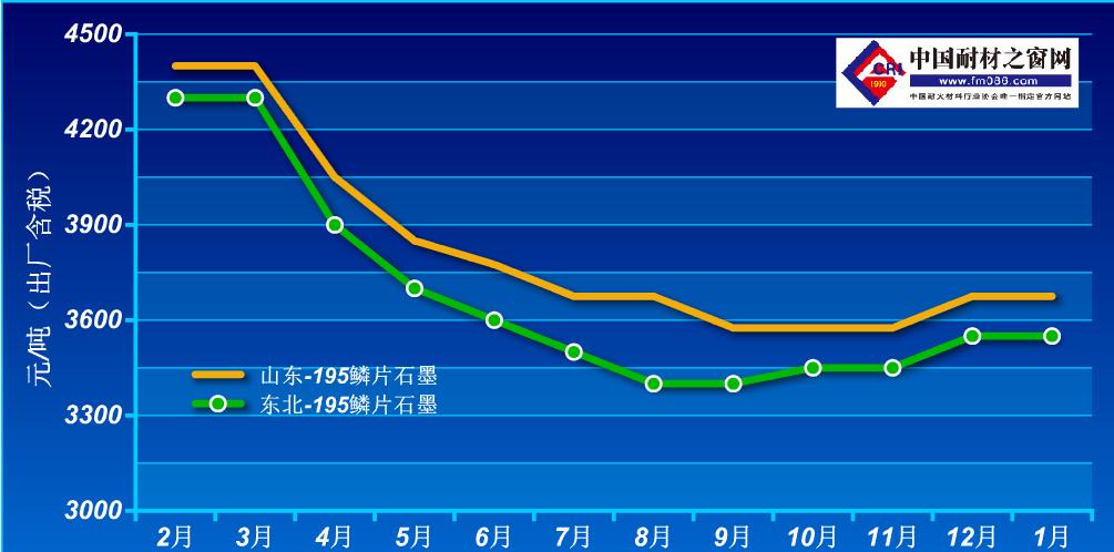 2020年2-2021年1月鳞片石墨价格走势图