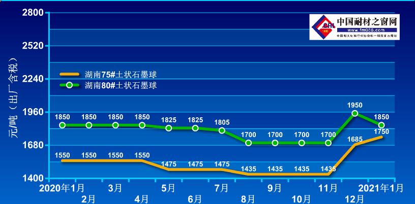 2020年1月-2021年1月土状石墨价格走势图