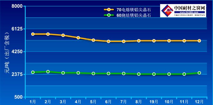 2020年1-2020年12月镁铝尖晶石价格走势图