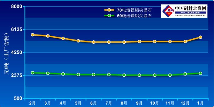 2020年1月-2021年1月镁铝尖晶石价格走势图
