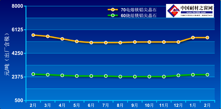 2020年2月-2021年2月镁铝尖晶石价格走势图