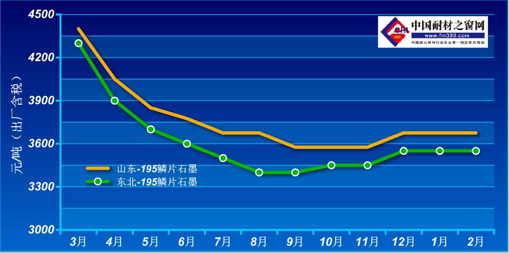2020年3-2021年2月鳞片石墨价格走势图