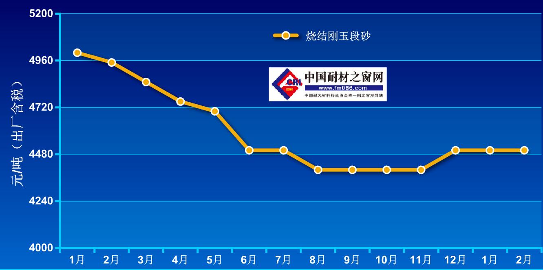 2020年2月-2021年2月烧结刚玉价格走势图