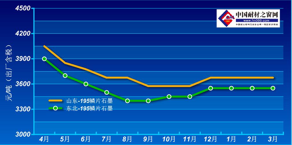 2020年4月-2021年3月鳞片石墨价格走势图