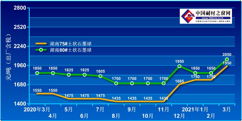 2020.3-2021-3土状石墨价格走势图