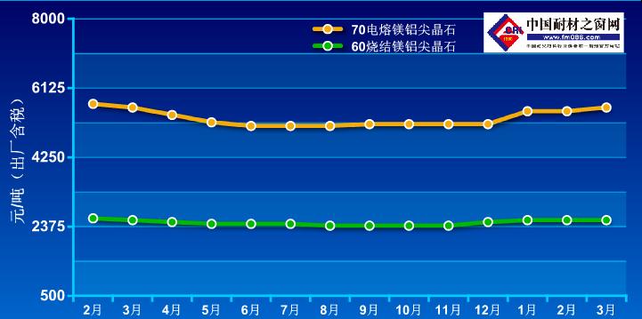 2020年2月-2021年3月镁铝尖晶石价格走势图