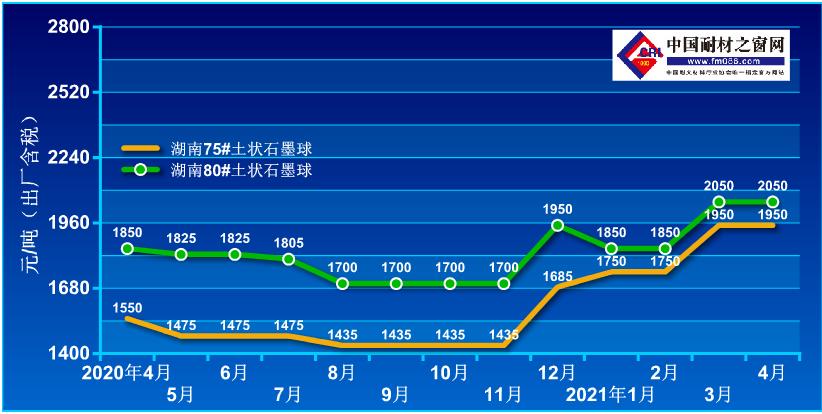 2020.4-2021-4土状石墨价格走势图