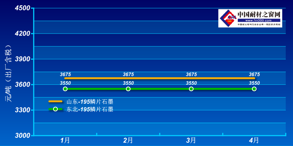 2021年1-4月鳞片石墨价格走势图