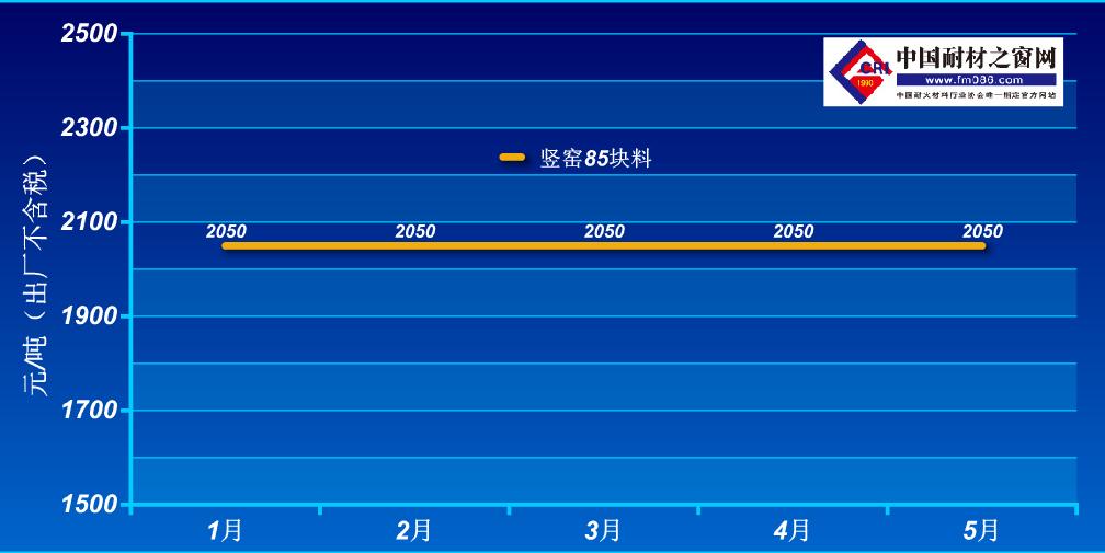 2021年1-5月阳泉85铝矾土价格走势图