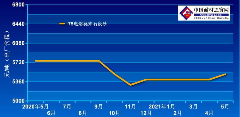 2020.5-2021.5电熔莫来石价格走势图