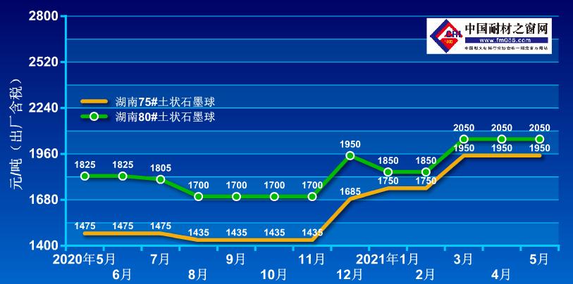 2020.5-2021.5土状石墨价格走势图