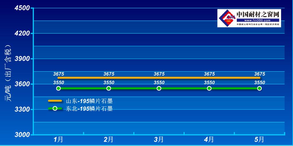2021年1-5月鳞片石墨价格走势图