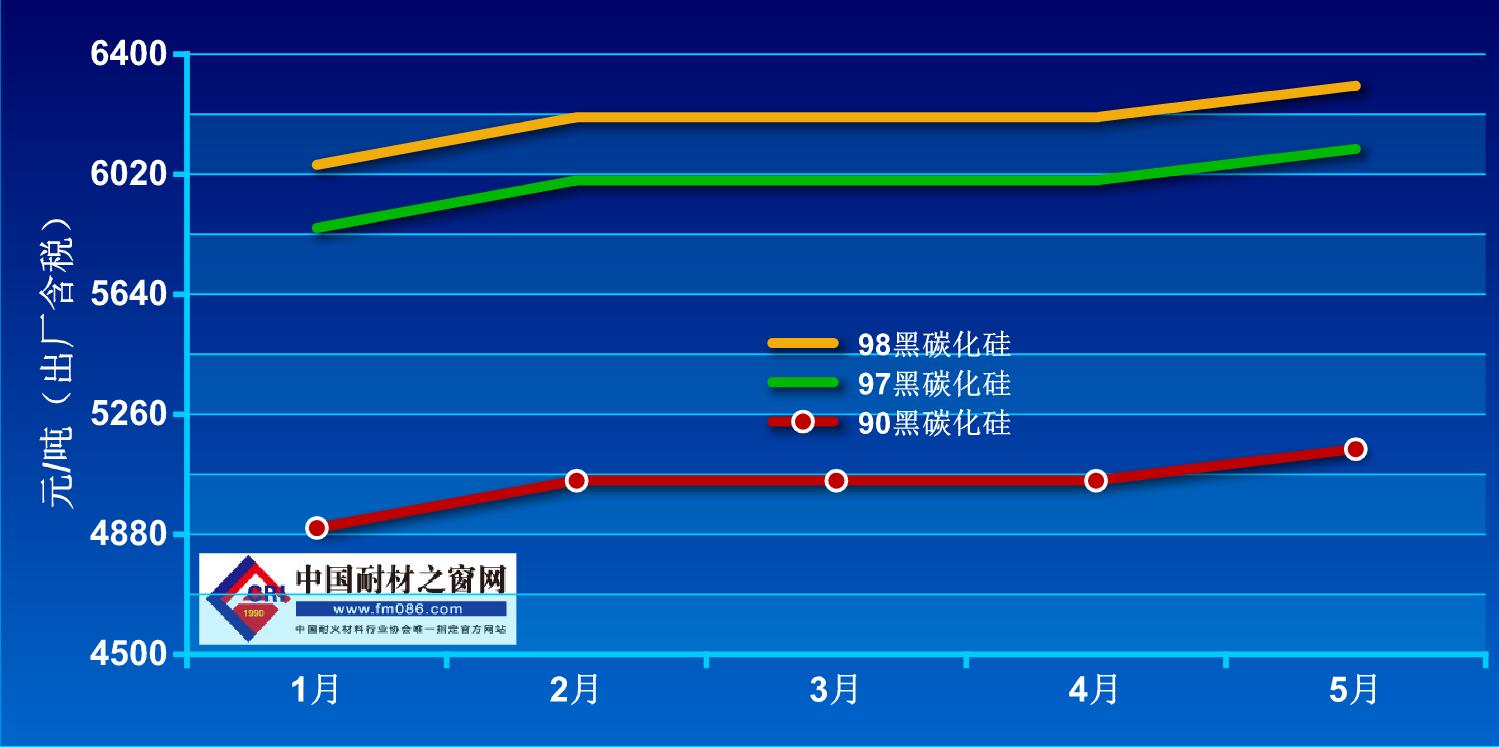 2021年1月-5月碳化硅价格走势图