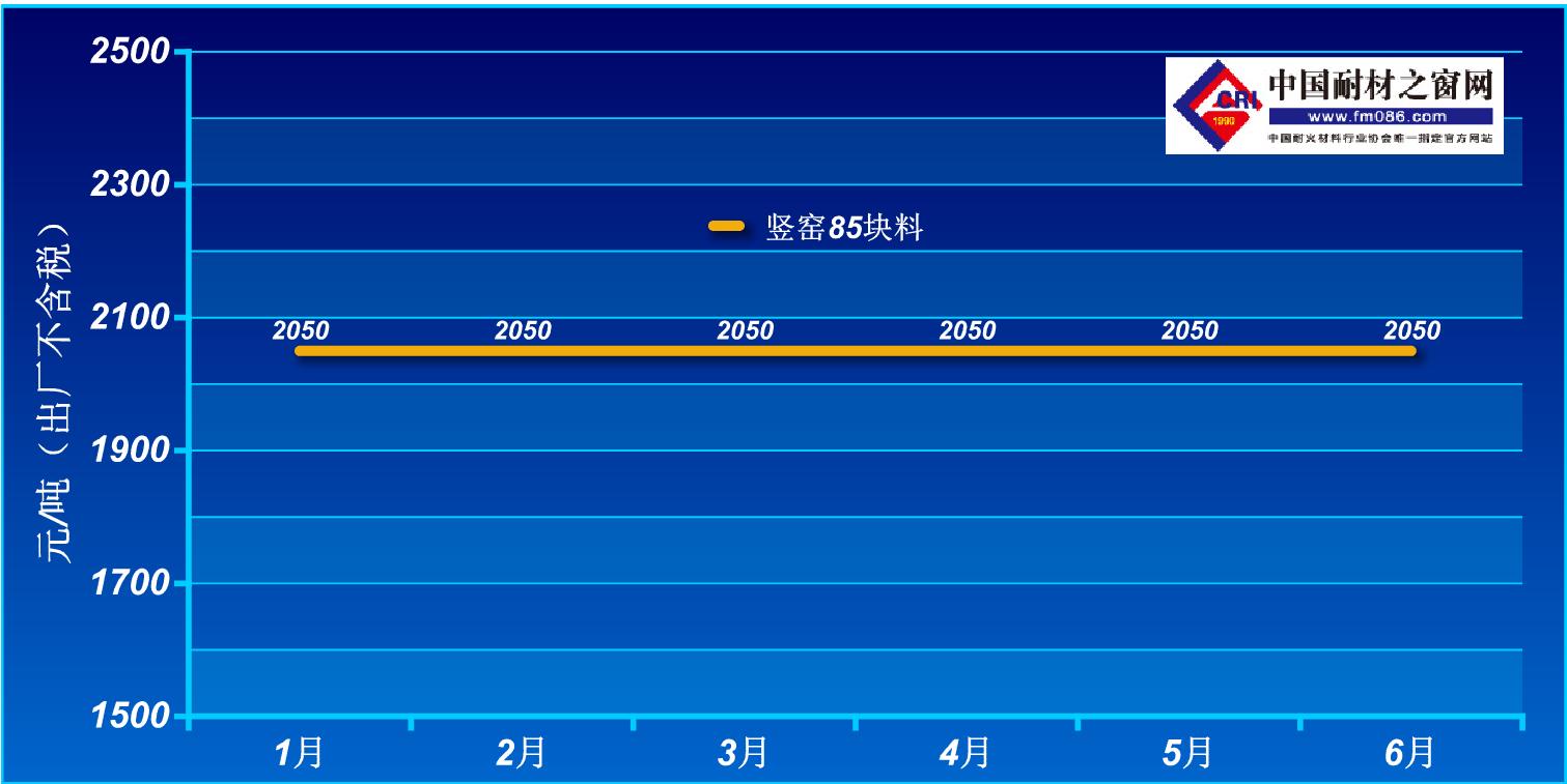 2021年1-6月阳泉85铝矾土价格走势图