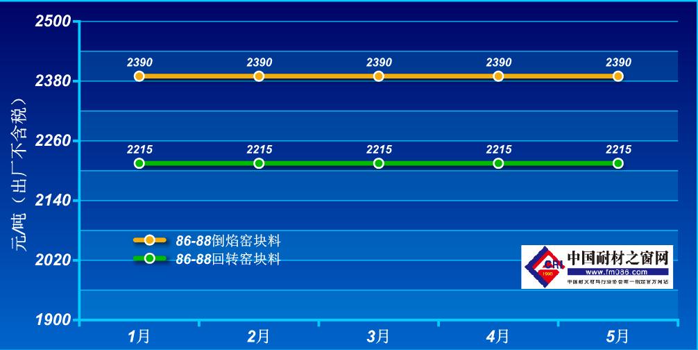 2021年1-5月孝义86-88铝矾土价格走势图