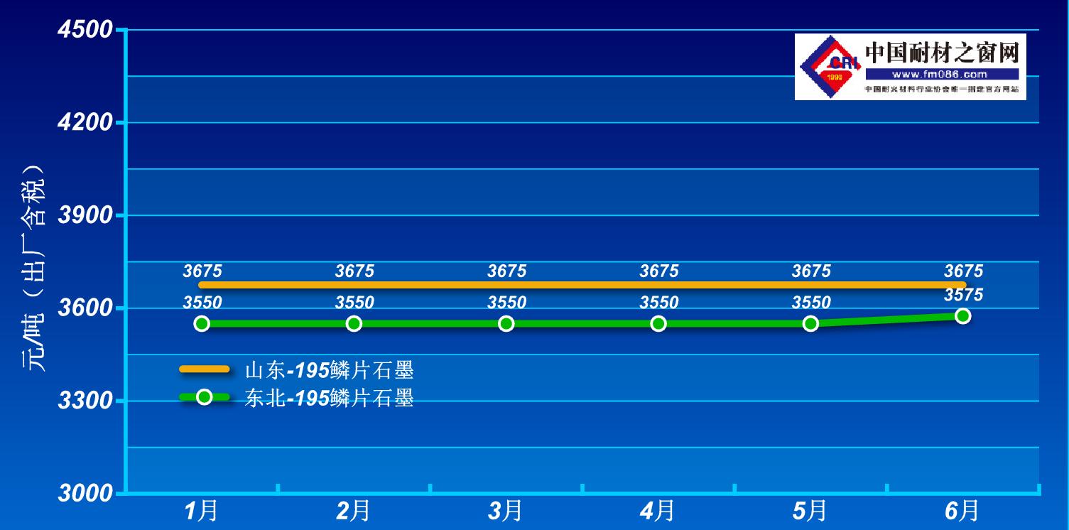 2021年1-6月鳞片石墨价格走势图