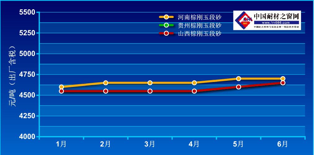 2021年1-6月棕刚玉价格走势图