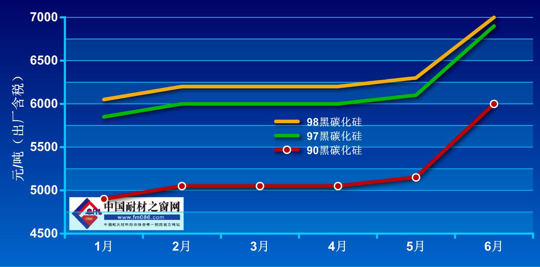 2021年1月-6月碳化硅价格走势图