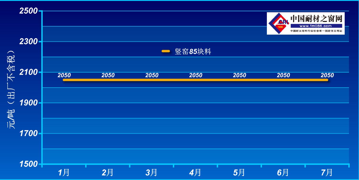 2021年1-7月阳泉85铝矾土价格走势图