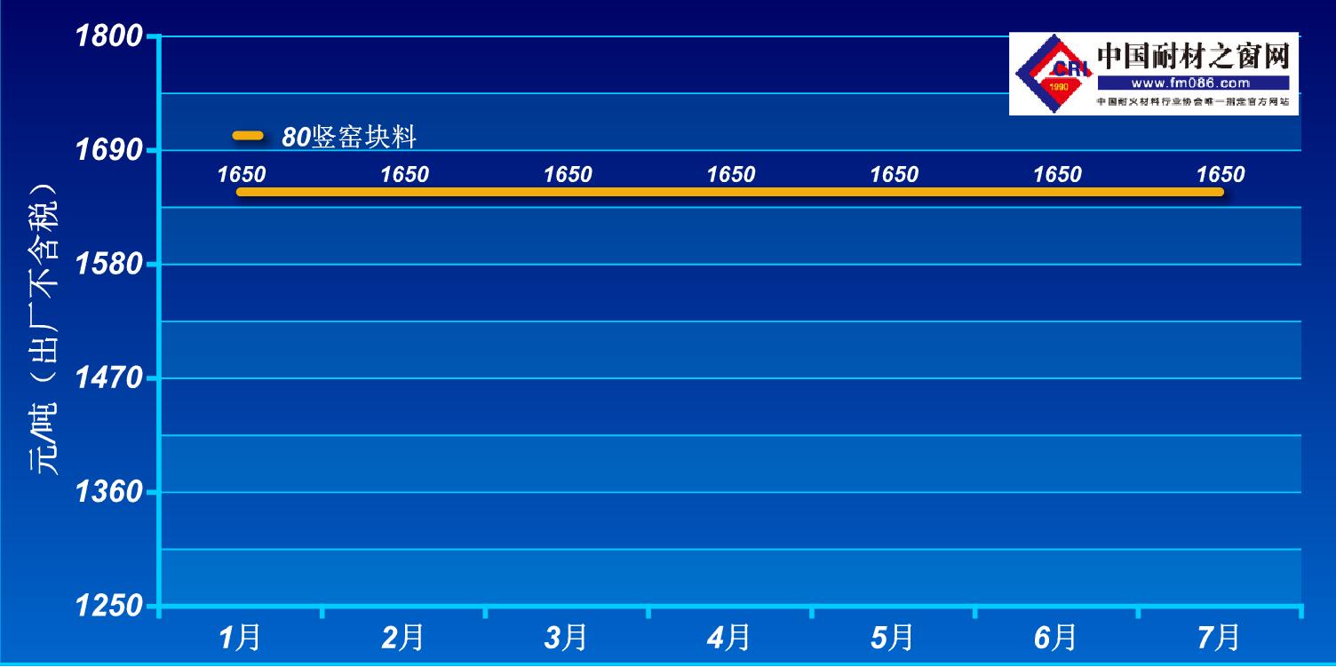 2021年1-7月阳泉80铝矾土价格走势图