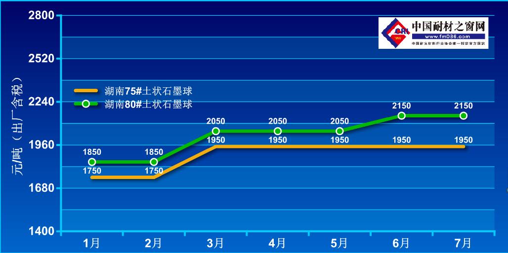 2021年1-7月土状石墨价格走势图