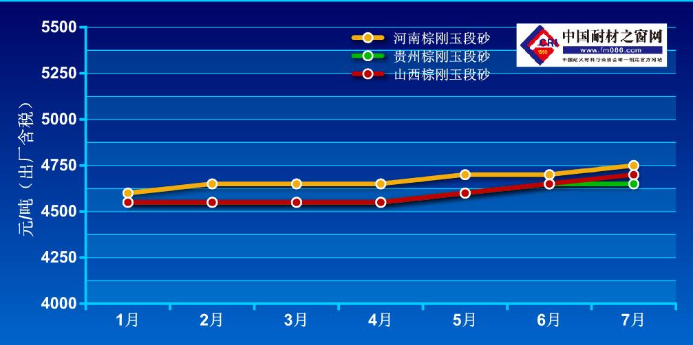 2021年1-7月棕刚玉价格走势图