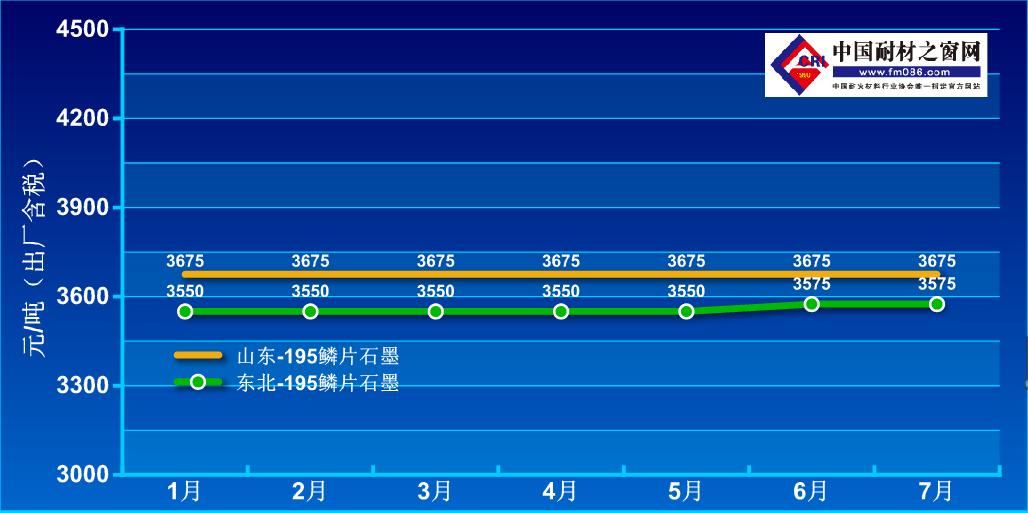 2021年1-7月鳞片石墨价格走势图