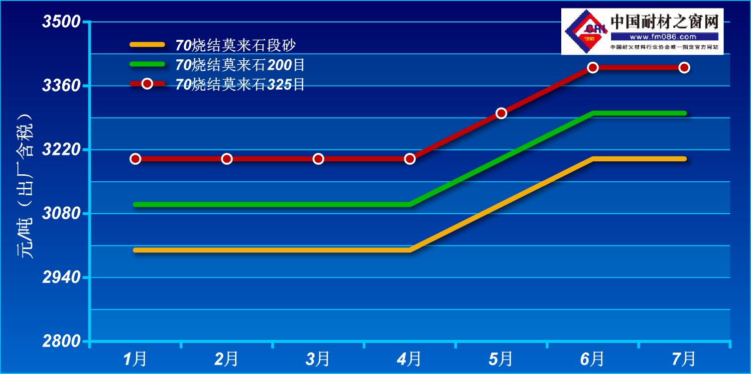 2021年1-7月烧结莫来石价格走势图