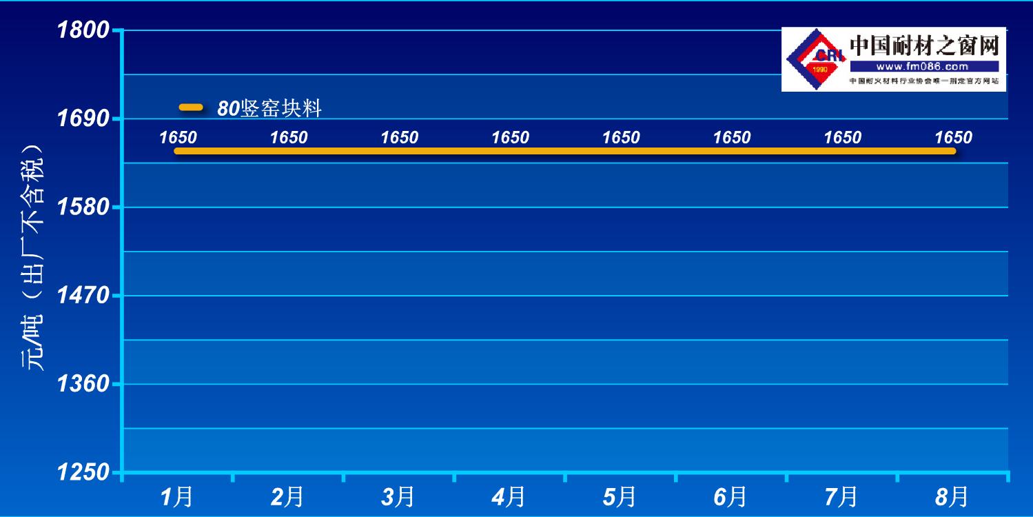 2021年1-8月阳泉80铝矾土价格走势图