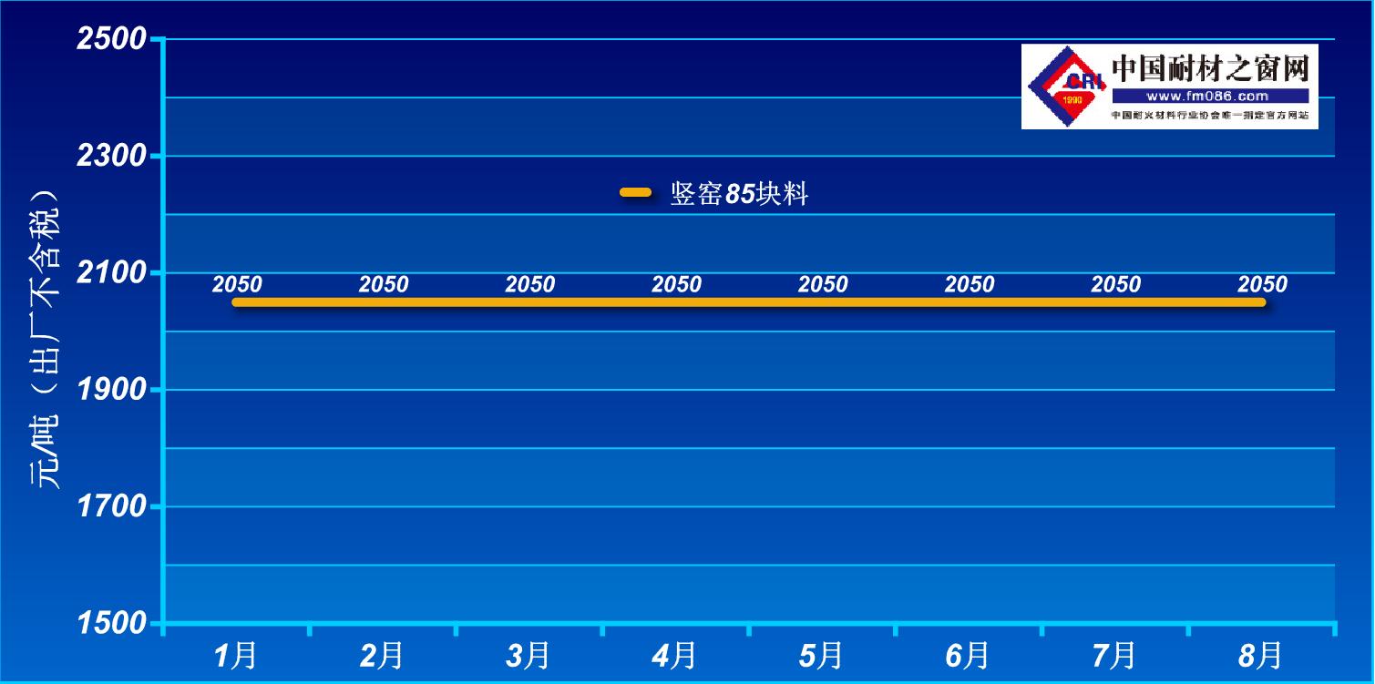 2021年1-8月阳泉85铝矾土价格走势图