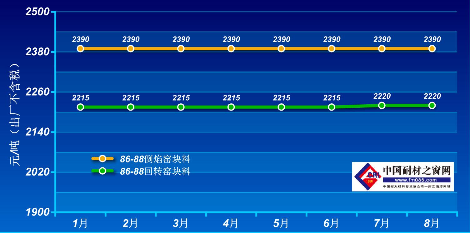 2021年1-8月孝义86-88铝矾土价格走势图