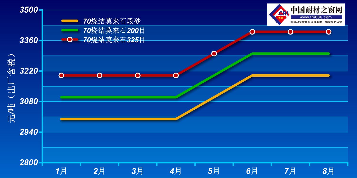 2021年1-8月烧结莫来石价格走势图