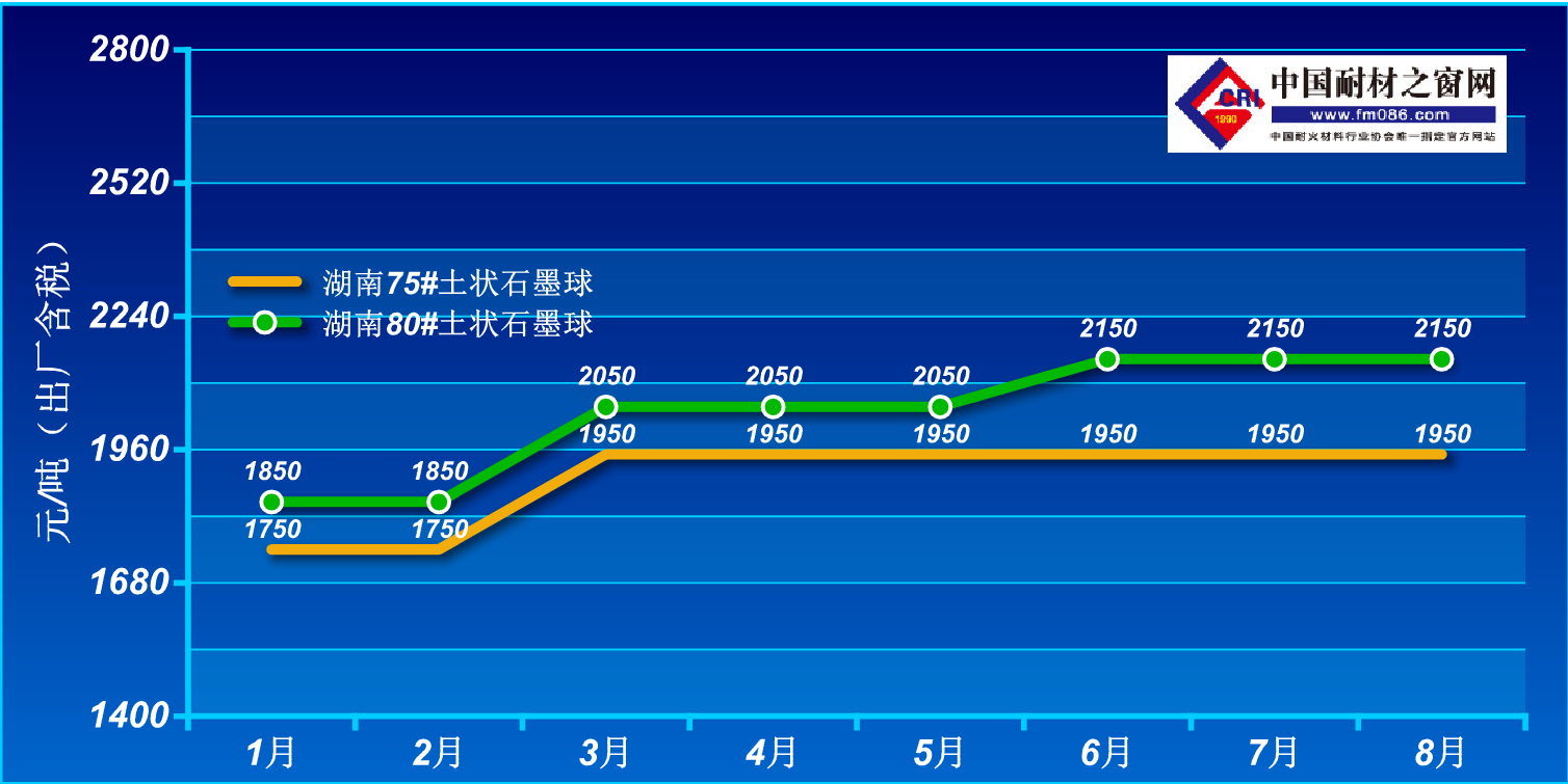 2021年1-8月土状石墨价格走势图