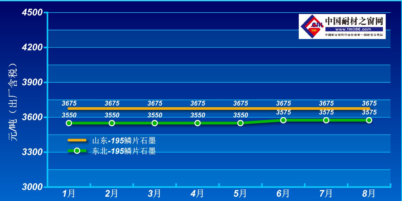 2021年1-8月鳞片石墨价格走势图