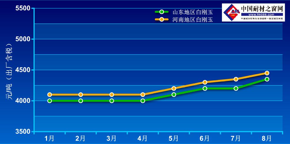 2021年1-8月白刚玉价格走势图