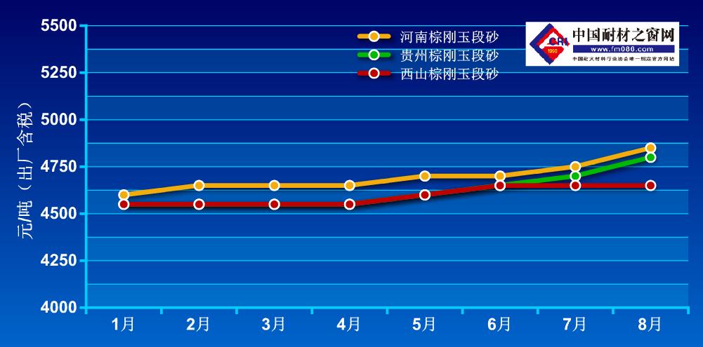 2021年1-8月棕刚玉价格走势图