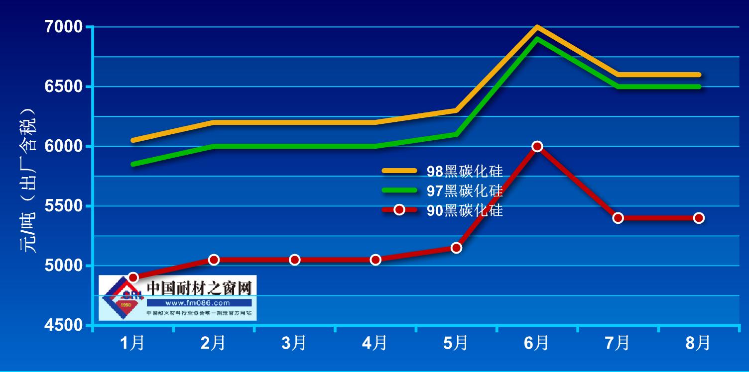 2021年1月-8月碳化硅价格走势图