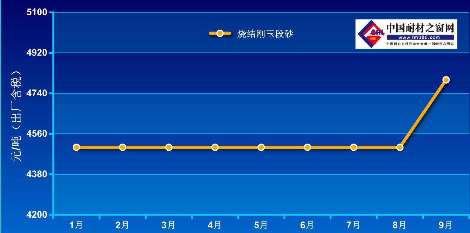 2021年1-9月烧结刚玉价格走势图